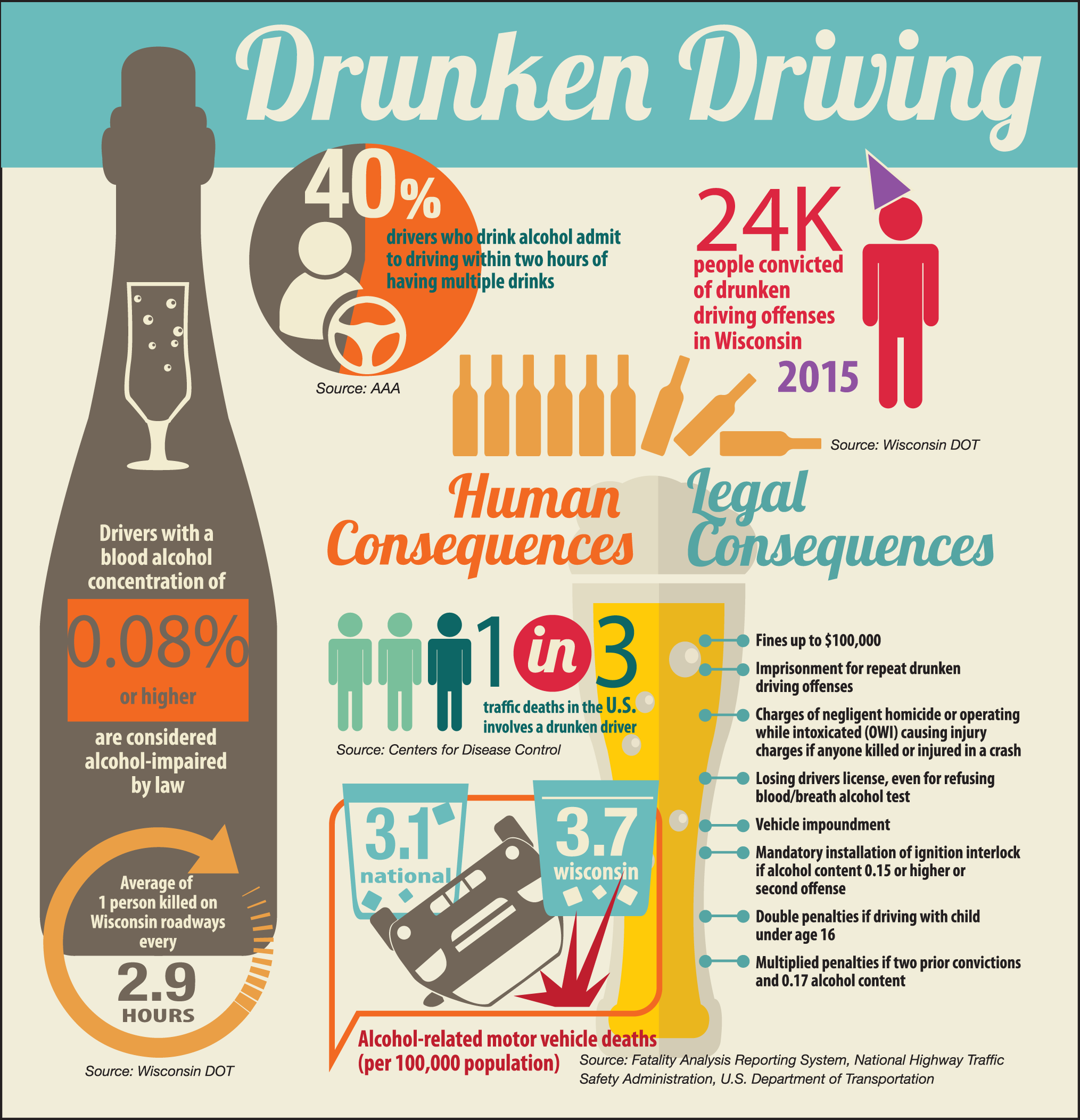 Season Sc Driving Collins This Holiday Johns Shows amp; Infographic Consequences - Drinking And Flaherty Of